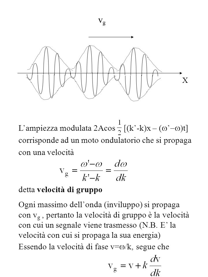vg X. L'ampiezza modulata 2Acos [(k'-k)x – (w'-w)t] corrisponde ad un moto ondulatorio che si propaga con una velocità.